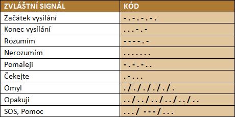 Morseovka tabulka zvláštních signálů